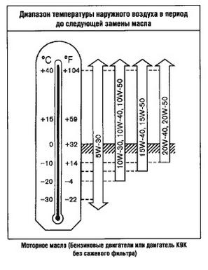 диаграмма выбора вязкости масла