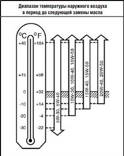 Диаграмма вязкости масла Ниссан Тиида