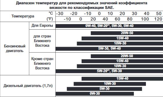 диаграмма выбора вязкости масла Киа Оптима