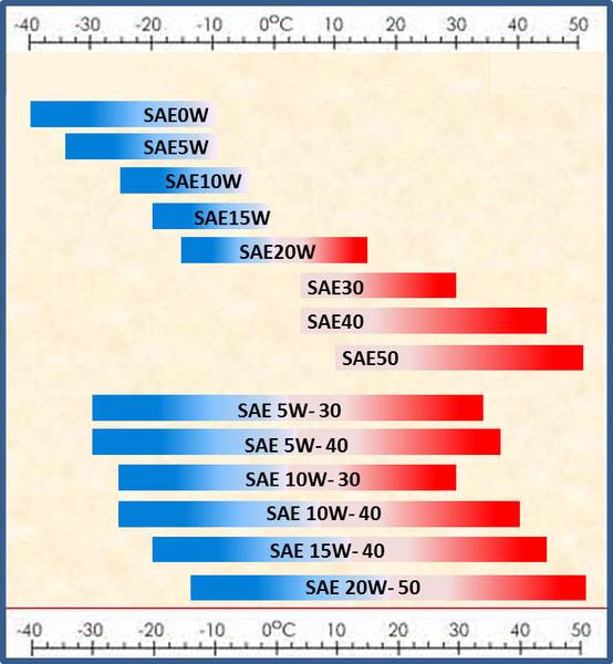 таблица вязкости моторного масла по градусам сезонам