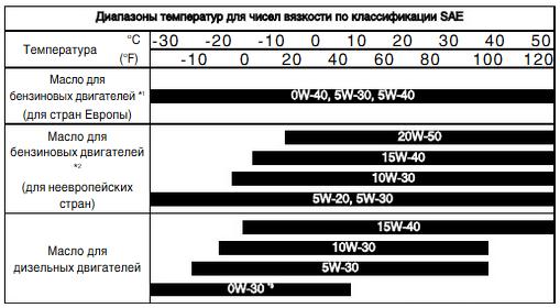Диаграмма вязкости масла для Хендай ай20