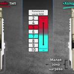 Разница между горячими и холодными свечами зажигания