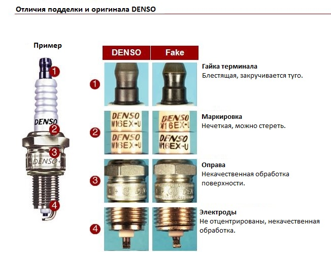 Фальшивые и оригинальные свечи Denso